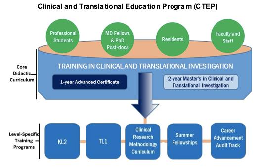 Education & Career Development Training | Clinical